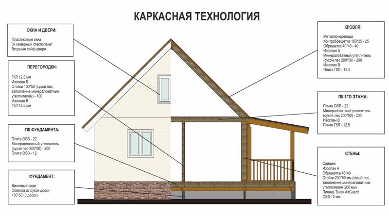 Утепление каркасного дома: стены, пол, потолок