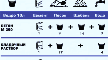 Состав и пропорции бетона для фундамента в ведрах