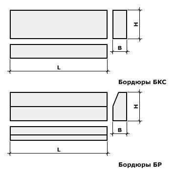 Характеристики железобетонных дорожных бордюров