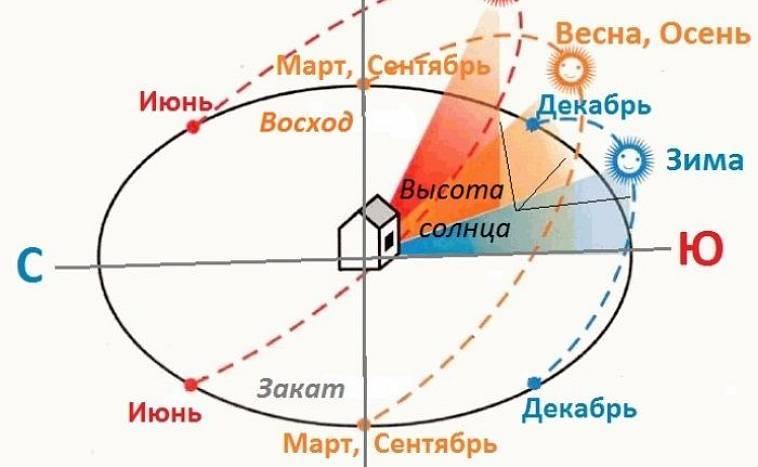 Дом 5 на 8 - инструкция от а до я. проекты, схемы, планировка, дизайн + 100 реальных фотографий домов 5х8