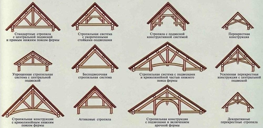 Как построить мансардную крышу своими руками по уникальной технологии возведения
