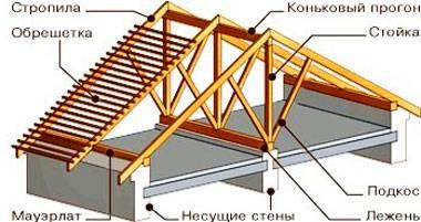Как монтировать мауэрлат на двускатной крыше: конструкция стропил, монтаж мауэрлата, выбор материала