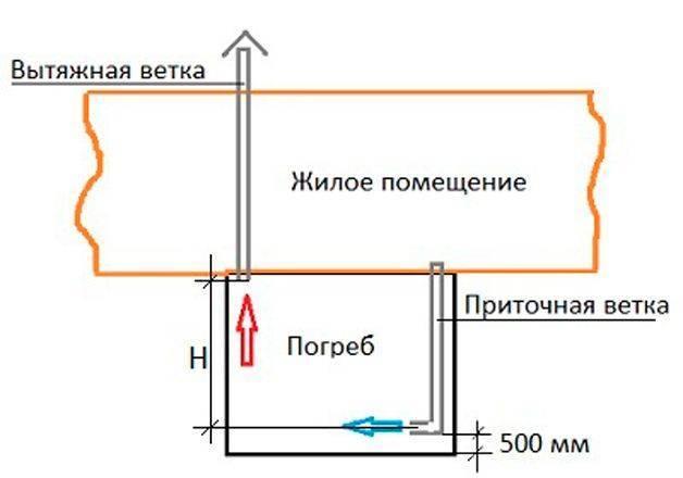 Правильное обустройство вентиляции в погребе: как сделать своими руками? пошаговая инструкция