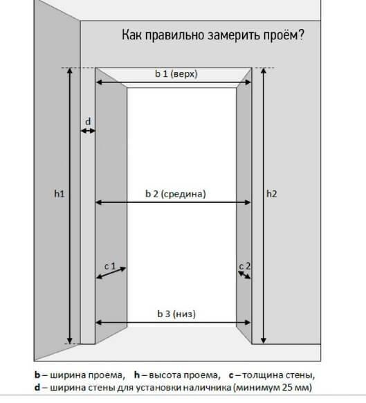 Межкомнатные двери: стандартные размеры и оригинальные модели
