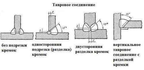 Сварка вертикальных швов: как правильно варить электродуговой сваркой снизу вверх? сварочный шов дуговой ручной сваркой и другими способами