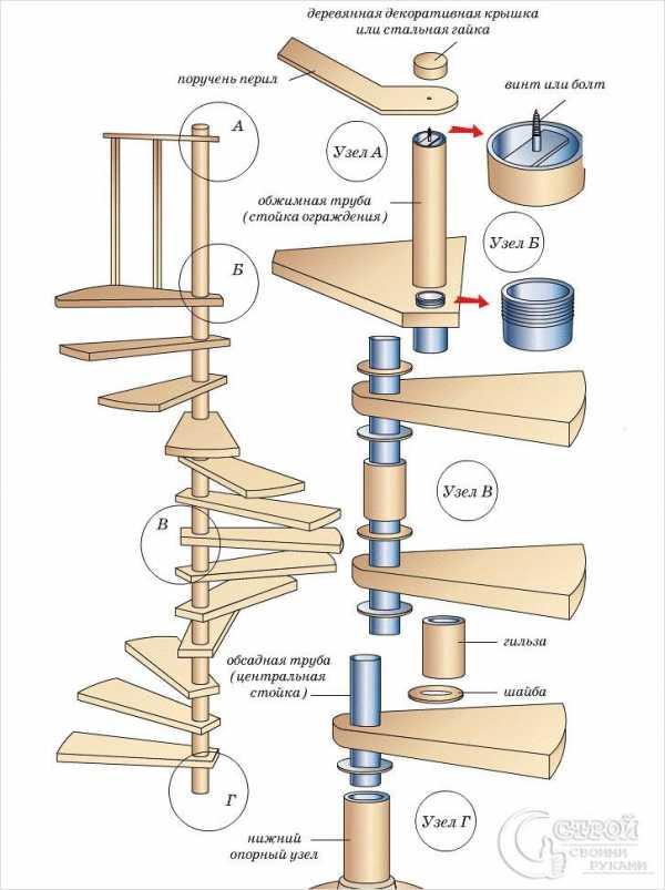 Лестница на второй этаж своими руками: винтовая, маршевая, на больцах, фото, видео