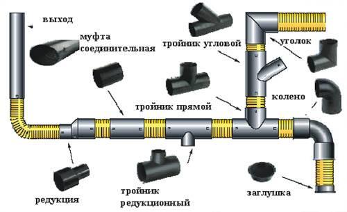 Пластиковые трубы для канализации размеры и виды канализационных труб, длина пп труб