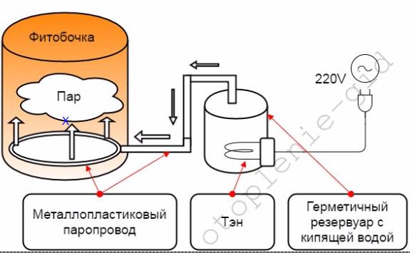 Парогенератор для бани своими руками: пошаговая инструкция + чертежи, фото