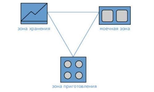 Рабочий треугольник на кухне и правила его размещения