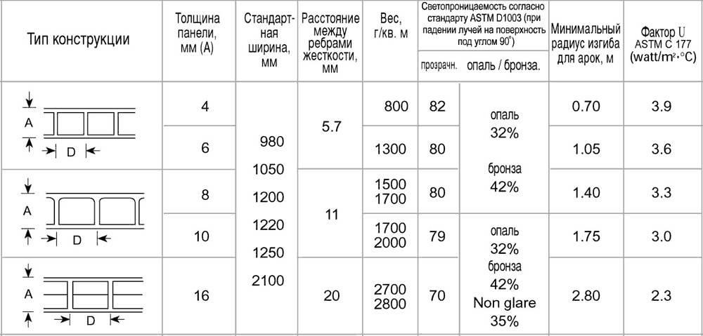 Размер листа поликарбоната для навеса - кровля и крыша
