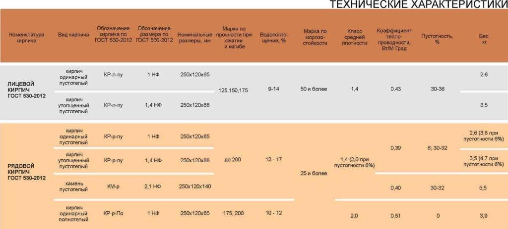 Кирпич 250х120х65 - вес полнотелого и пустотелого кирпича!
