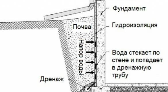 Как сделать дренаж фундамента вокруг частного дома на глинистой почве своими руками: Обзор