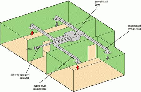 В чем особенность составления проекта для вентиляционной системы