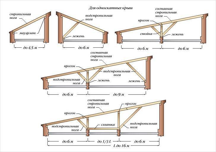 Односкатная крыша своими руками: чертеж и пошаговая инструкция монтажа