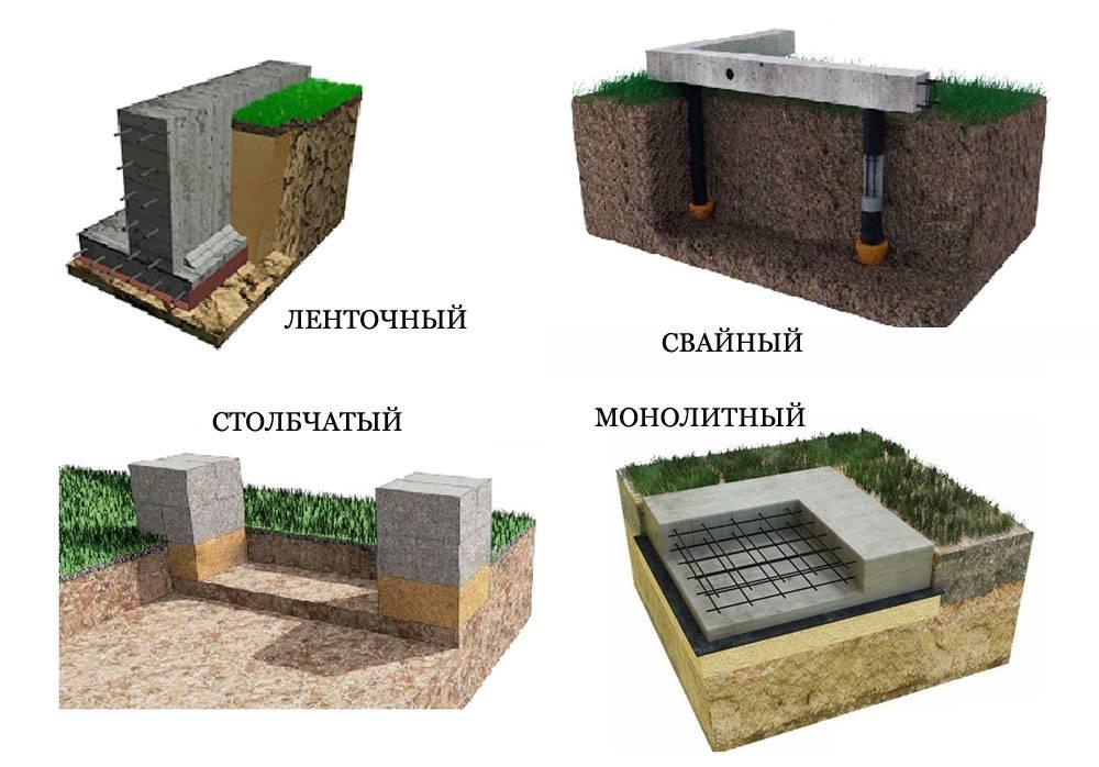 Расчет фундамента дома: пошаговая инструкция
