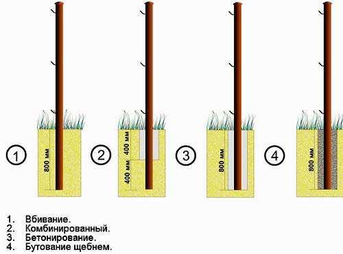 Установка заборных столбов: топ 7 способов установки заборных столбов | огородники