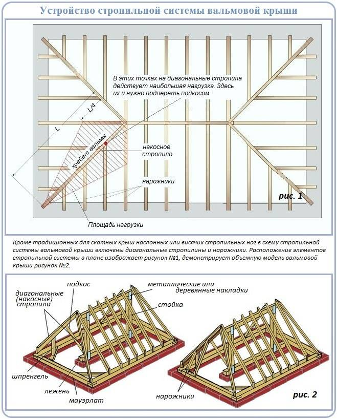 Всё о устройстве и конструкции вальмовой крыши + вентиляция мансарды и чердака четырехскатной кровли