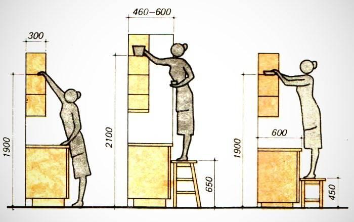 Оптимальные размеры барной стойки