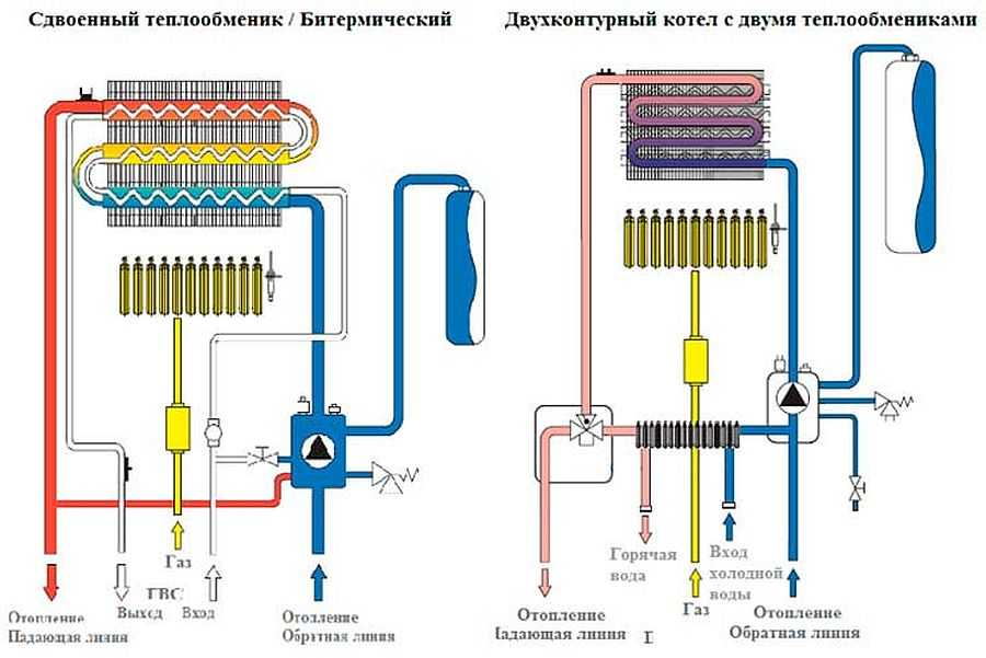 Настенный двухконтурный газовый котел, какой лучше? | советы специалистов