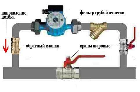 Правильный подбор циркуляционного насоса для системы отопления