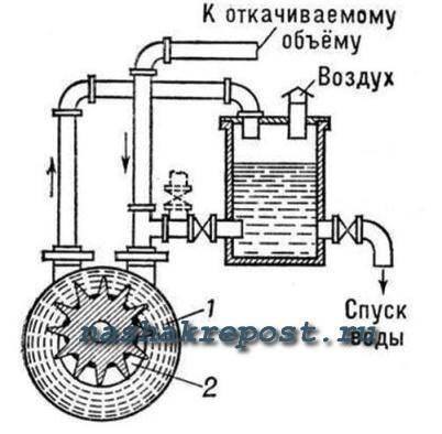 Делаем вакуумный насос для воды своими руками