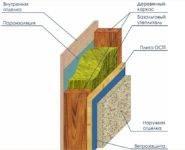 Выбор лучшего утеплителя для стен каркасного дома [2020]