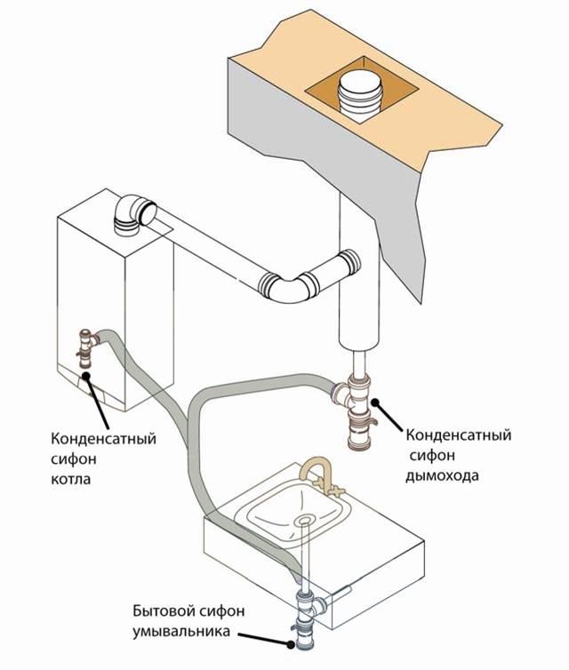 Конденсационный газовый котел. принцип работы. плюсы и минусы