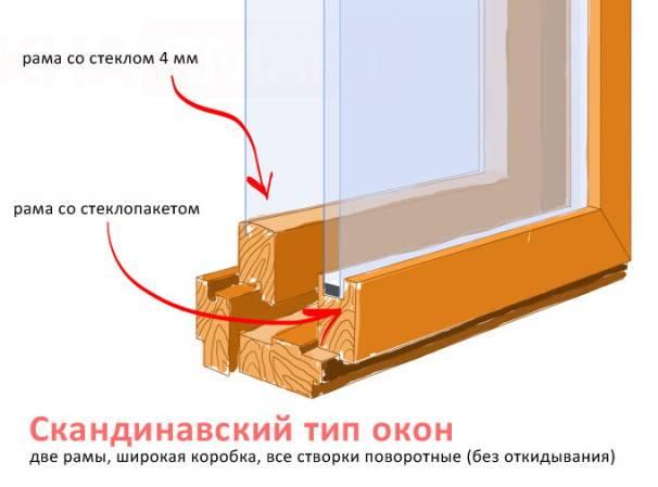 Финские деревянные окна со стеклопакетами: деревянные окна по финской технологии