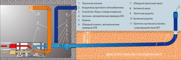 Как самостоятельно построить грунтовой теплообменник