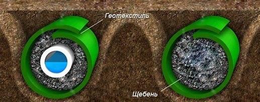 Геотекстиль – что это такое и как используется: особенности материала, его разнообразие