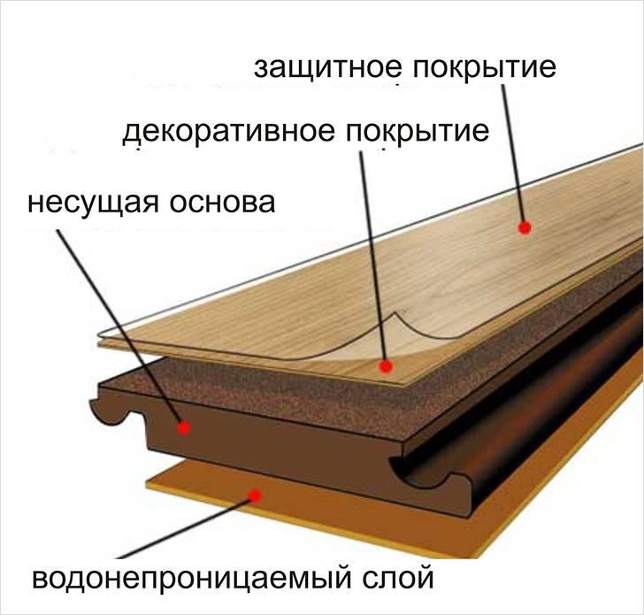 Чем приклеить ламинат к бетону