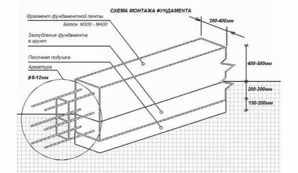 Калькулятор расчёта ленточного фундамента для дома