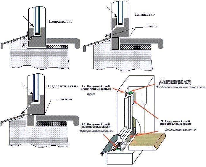 Правильный монтаж пластиковых окон своими руками: Инструкция