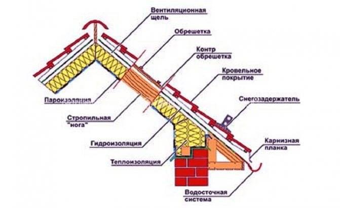 Как сделать крышу из металлопрофиля: технология и нюансы монтажного процесса