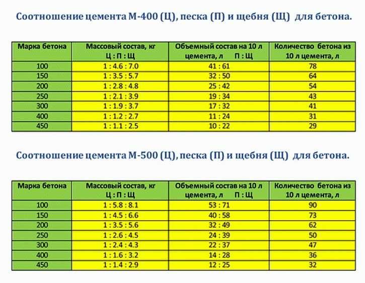 Описание бетона марки м450 (в35)