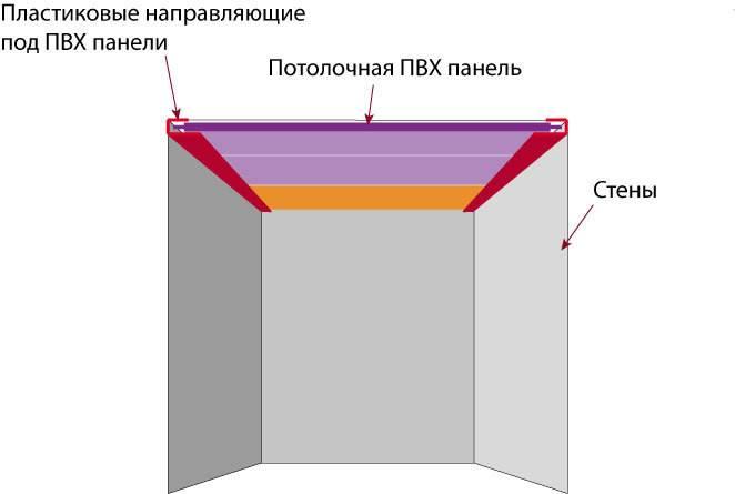 Как сделать потолок из сайдинга своими руками
