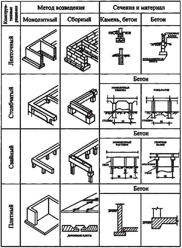 Какие фундаменты бывают для частного дома — виды, область применения и характеристики