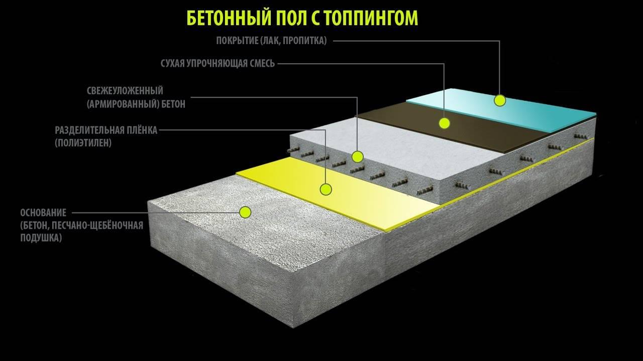 Бетонные полы с топпингом и технология упрочненного верхнего слоя