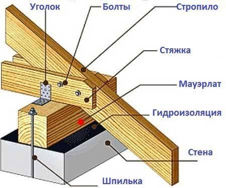 Крыша каркасного дома своими руками