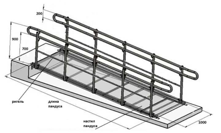 Устройство пандуса из бетона: подготовка, этапы работ