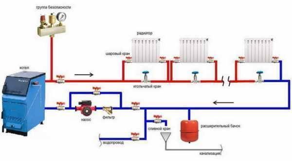 Отопление каркасного дома: чем отапливать, как подобрать и сделать самую лучшую систему обогрева своими руками