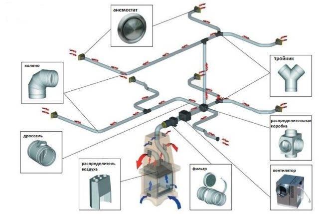 Каминное отопление частного дома: газовое, водяное, воздушное
