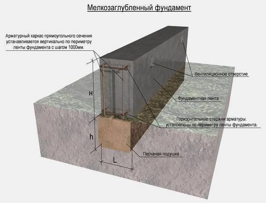 Как залить фундамент в воде при высоком уровне грунтовых вод
