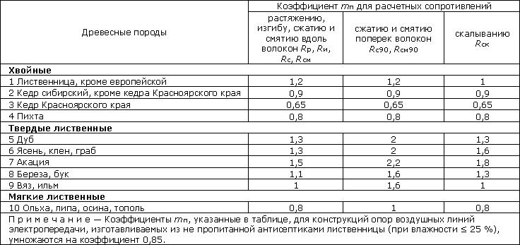 Расчет деревянной балки перекрытия согласно сп 64.13330.2011