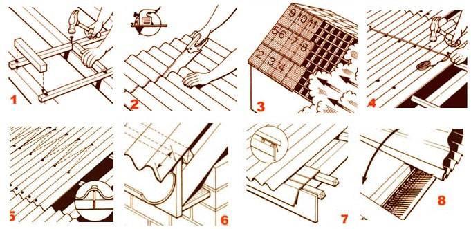 Крыша из ондулина и инструкция по монтажу — все самое интересное в одной статье