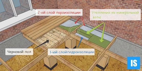 Утеплить пол на даче своими руками - пошаговые инструкции!