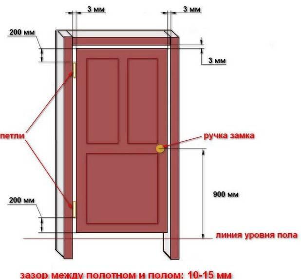 Дверная коробка своими руками - поэтапный процесс сборки и установки