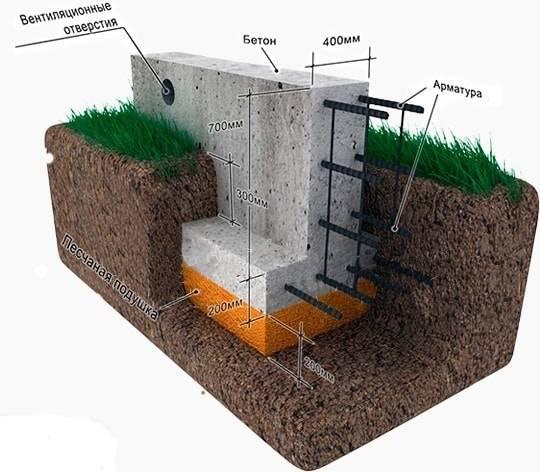 Какой фундамент выбрать для дома из бруса
