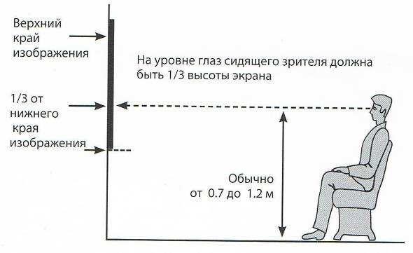 На какой высоте вешать телевизор в спальне кухне или гостиной