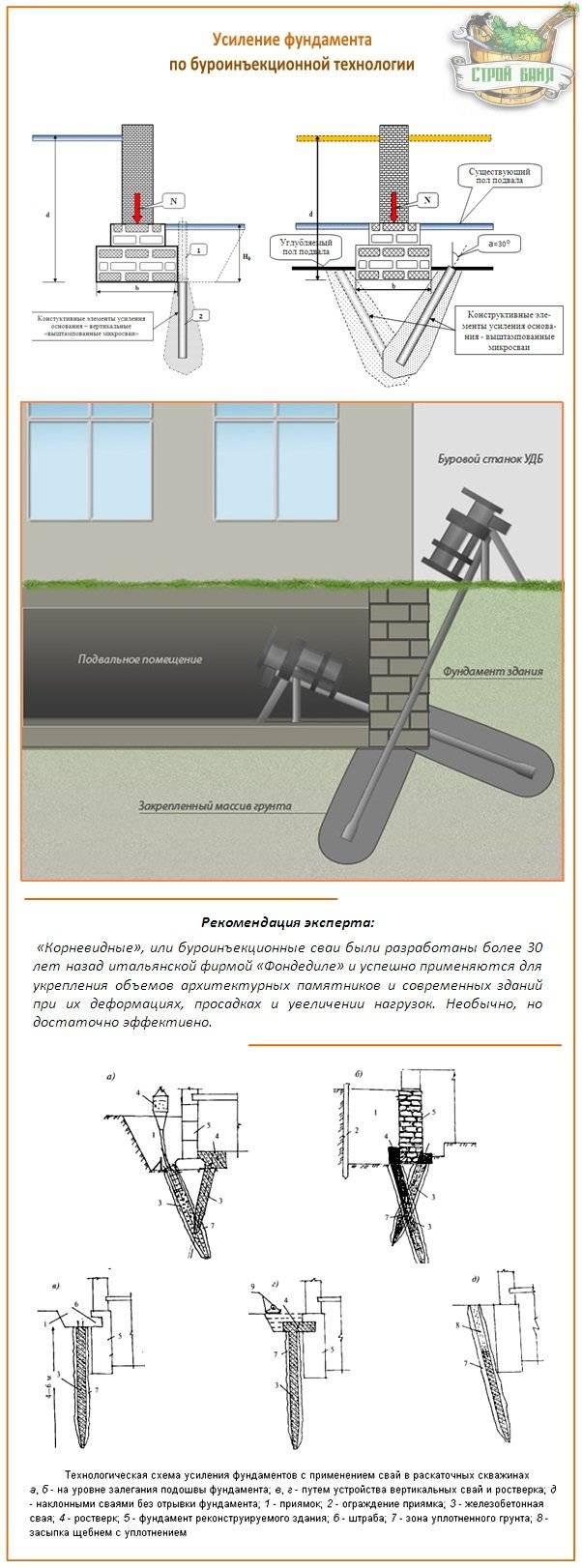Какая гидроизоляция лучше для фундамента